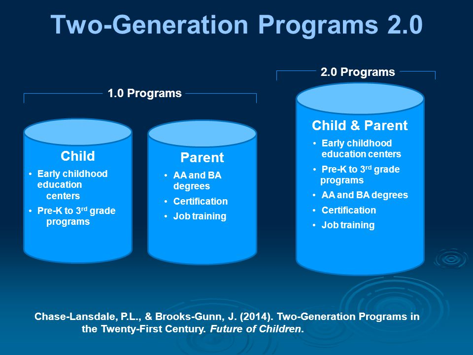 Two-Generation Programs 2.0 Child Early childhood education centers Pre-K to 3 rd grade programs Parent AA and BA degrees Certification Job training Child & Parent Early childhood education centers Pre-K to 3 rd grade programs AA and BA degrees Certification Job training 2.0 Programs 1.0 Programs Chase-Lansdale, P.L., & Brooks-Gunn, J.