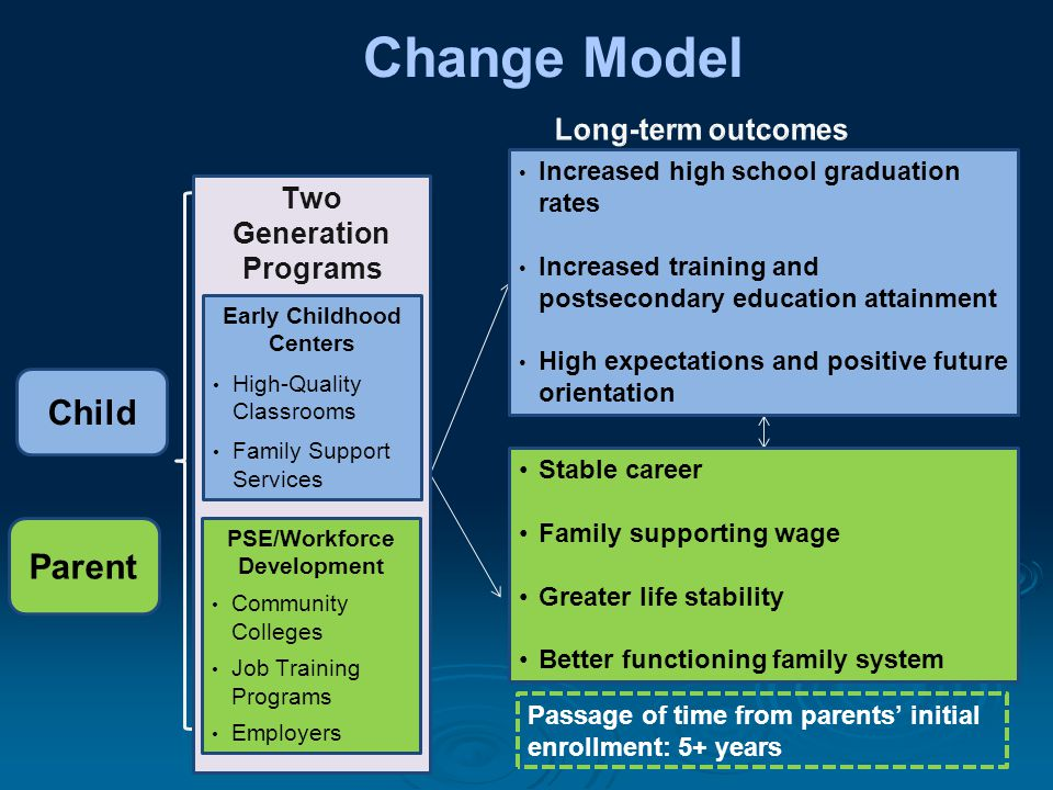 Change Model Child Parent Two Generation Programs Early Childhood Centers High-Quality Classrooms Family Support Services PSE/Workforce Development Community Colleges Job Training Programs Employers Increased high school graduation rates Increased training and postsecondary education attainment High expectations and positive future orientation Stable career Family supporting wage Greater life stability Better functioning family system Passage of time from parents' initial enrollment: 5+ years