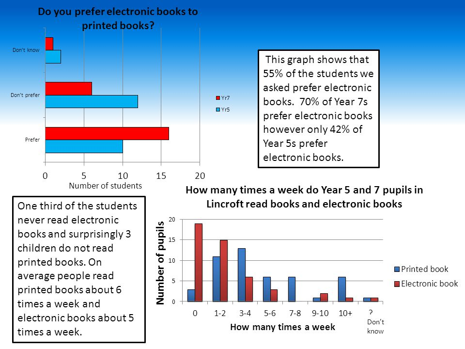 This graph shows that 55% of the students we asked prefer electronic books.