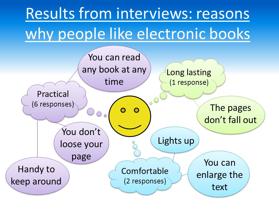 Results from interviews: reasons why people like electronic books Practical (6 responses) Comfortable (2 responses) Long lasting (1 response) The pages don't fall out Handy to keep around You can read any book at any time You don't loose your page Lights up You can enlarge the text