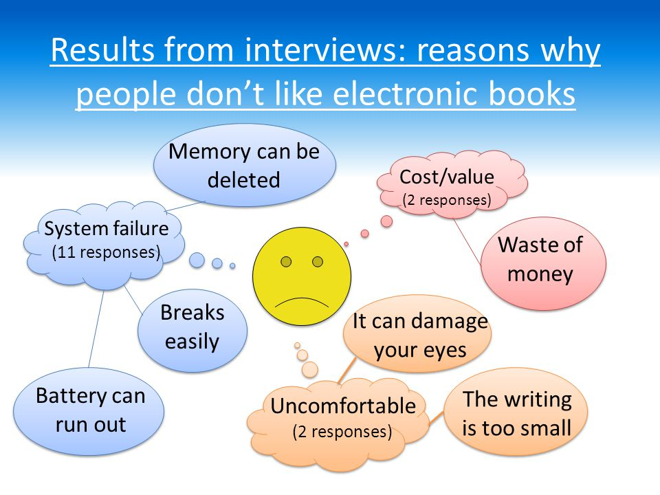 Results from interviews: reasons why people do and don't like printed books Book damage (3 responses) Aesthetics (3 responses) Cost/value (1 response) Less tempting to steal They take up a lot of space Pages get stuck together Smell nice Impractical (1 response)