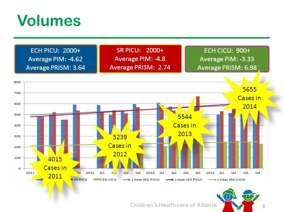Children's Healthcare of Atlanta Volumes 3 ECH PICU: 2000+ Average PIM: -4.62 Average PRISM: 3.64 SR PICU: 2000+ Average PIM: -4.8 Average PRISM: 2.74 ECH CICU: 900+ Average PIM: -3.33 Average PRISM: 6.98 4015 Cases in 2011 5239 Cases in 2012 5544 Cases in 2013 5655 Cases in 2014