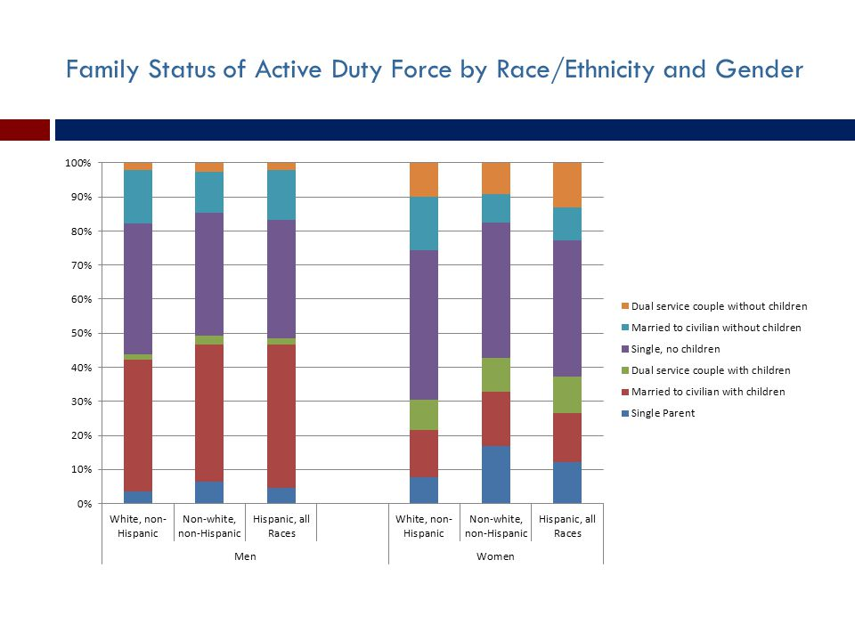 Family Status of Active Duty Force by Race/Ethnicity and Gender