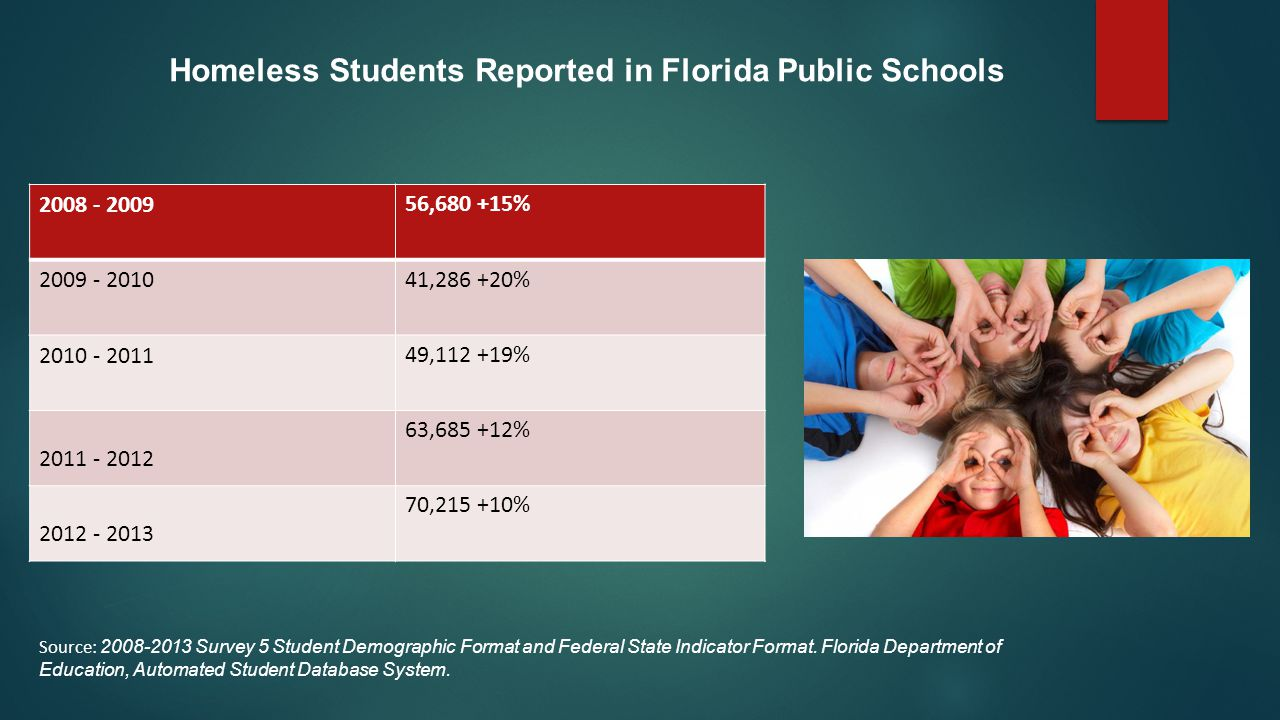 Homeless Students Reported in Florida Public Schools 2008 - 200956,680 +15% 2009 - 201041,286 +20% 2010 - 201149,112 +19% 2011 - 2012 63,685 +12% 2012 - 2013 70,215 +10% Source: 2008-2013 Survey 5 Student Demographic Format and Federal State Indicator Format.
