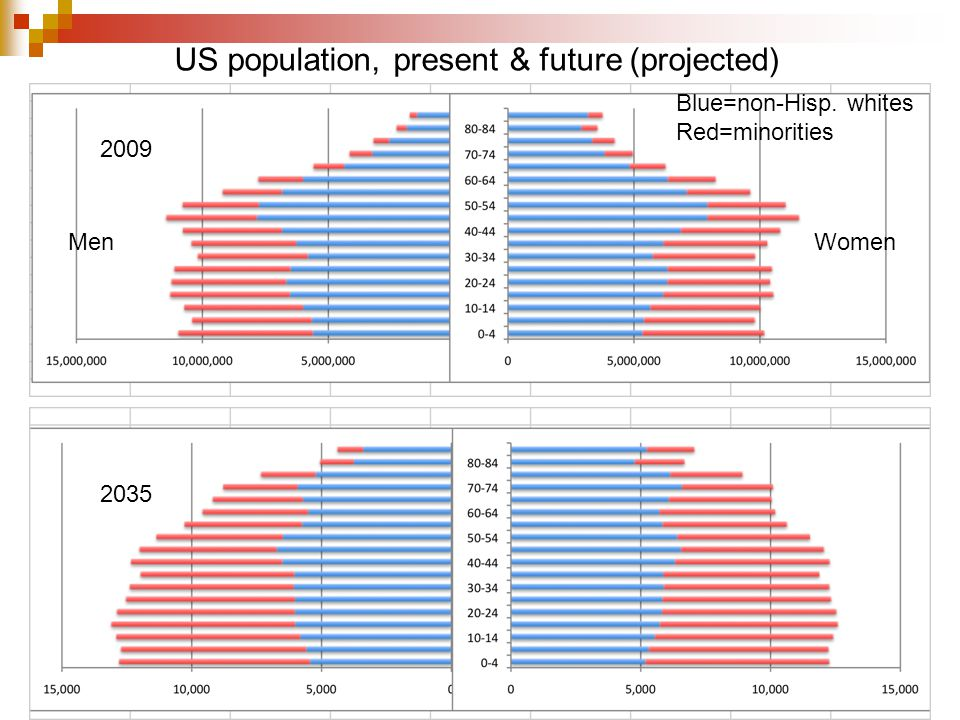 2009 2035 Blue=non-Hisp. whites Red=minorities MenWomen US population, present & future (projected)