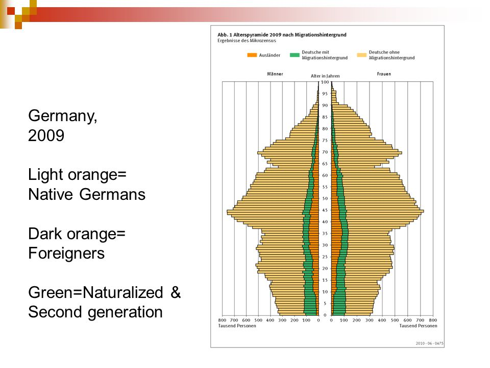 Germany, 2009 Light orange= Native Germans Dark orange= Foreigners Green=Naturalized & Second generation