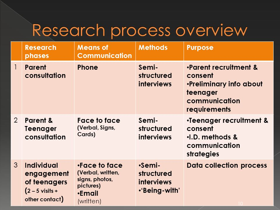 Research phases Means of Communication MethodsPurpose 1 Parent consultation PhoneSemi- structured interviews Parent recruitment & consent Preliminary info about teenager communication requirements 2 Parent & Teenager consultation Face to face (Verbal, Signs, Cards) Semi- structured interviews Teenager recruitment & consent I.D.