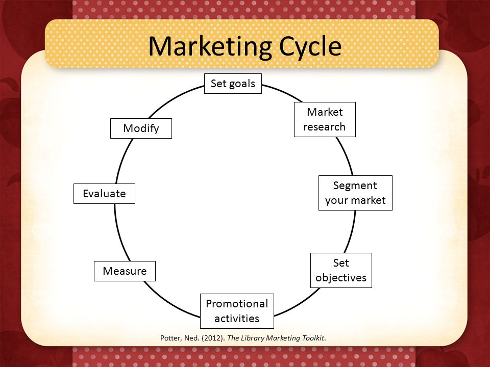 Marketing Cycle Modify Evaluate Measure Set objectives Segment your market Market research Promotional activities Set goals Potter, Ned.