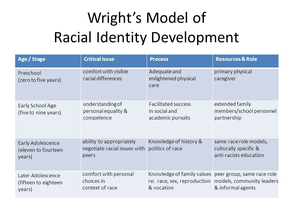 Wright's Model of Racial Identity Development Age / StageCritical IssueProcessResources & Role Preschool (zero to five years) comfort with visible rac