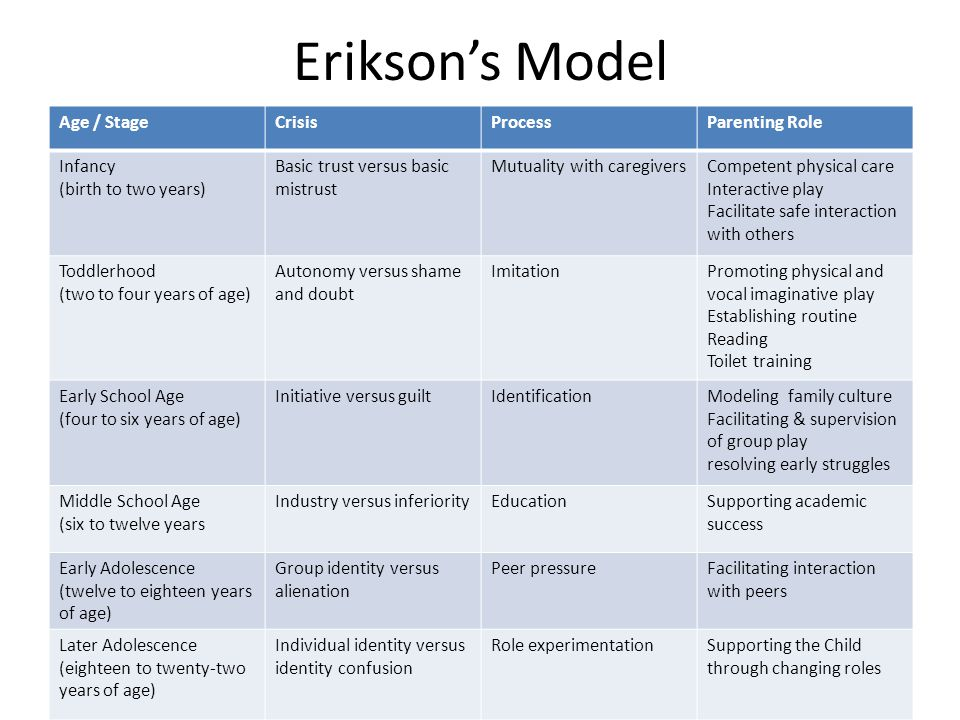 Erikson's Model Age / StageCrisisProcessParenting Role Infancy (birth to two years) Basic trust versus basic mistrust Mutuality with caregiversCompete