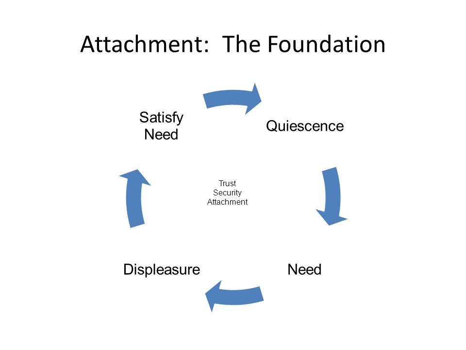 Attachment: The Foundation Trust Security Attachment
