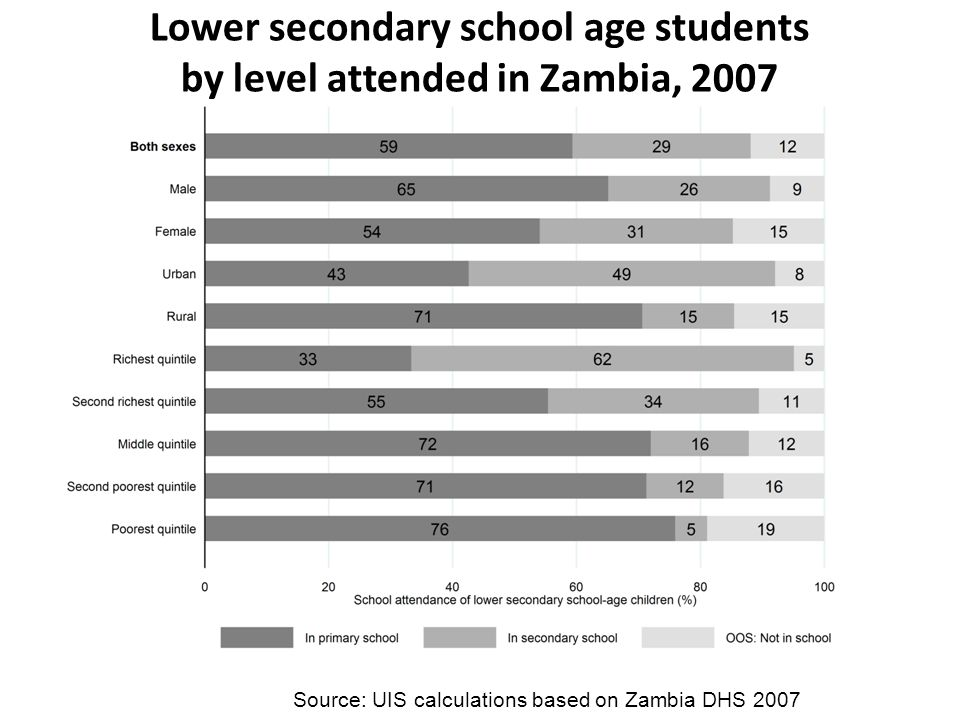 Lower secondary school age students by level attended in Zambia, 2007 Source: UIS calculations based on Zambia DHS 2007