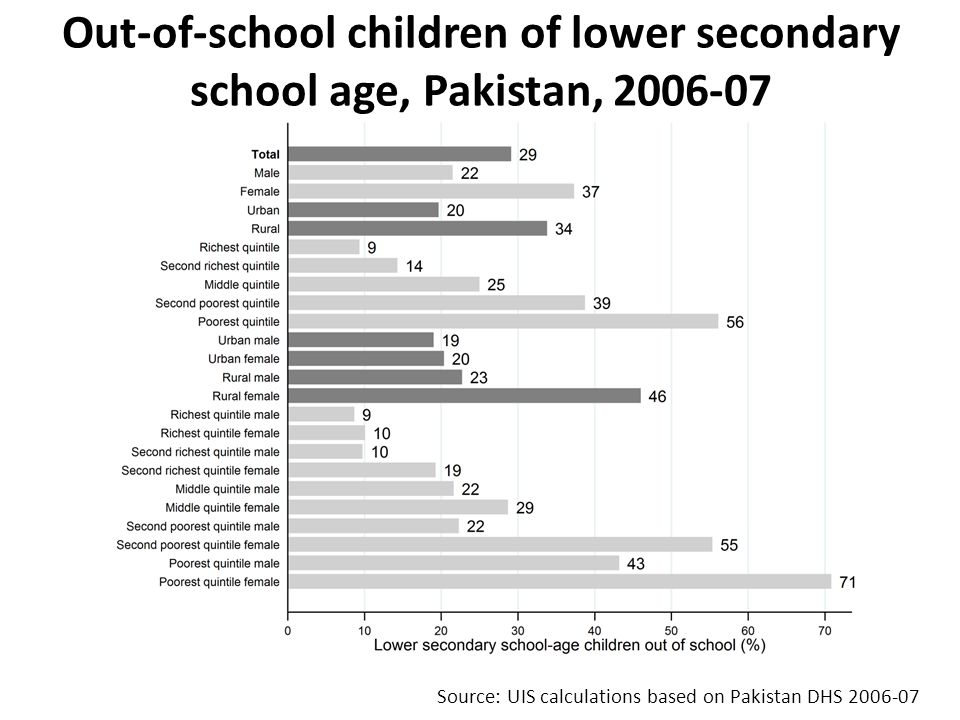 Source: UIS calculations based on Pakistan DHS 2006-07 Out-of-school children of lower secondary school age, Pakistan, 2006-07