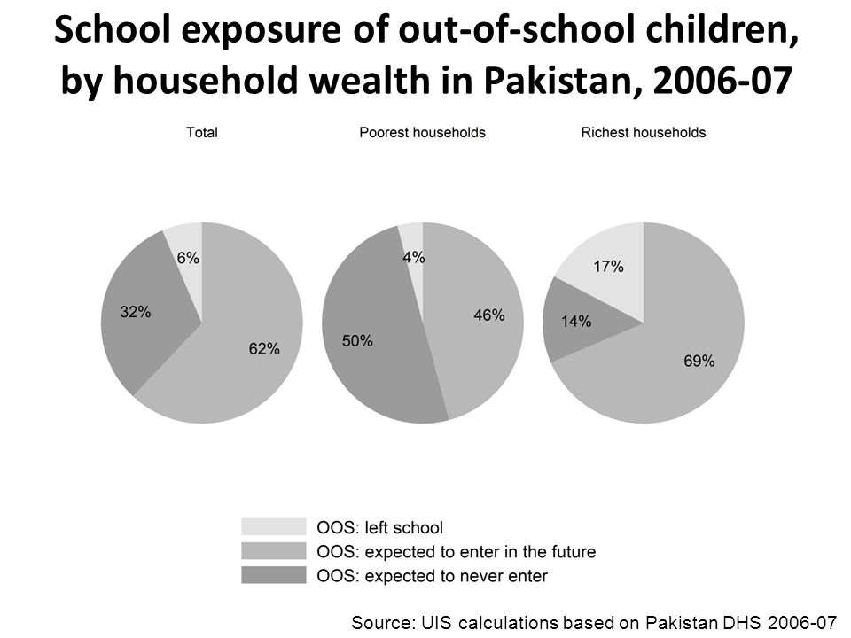 Source: UIS calculations based on Pakistan DHS 2006-07 School exposure of out-of-school children, by household wealth in Pakistan, 2006-07