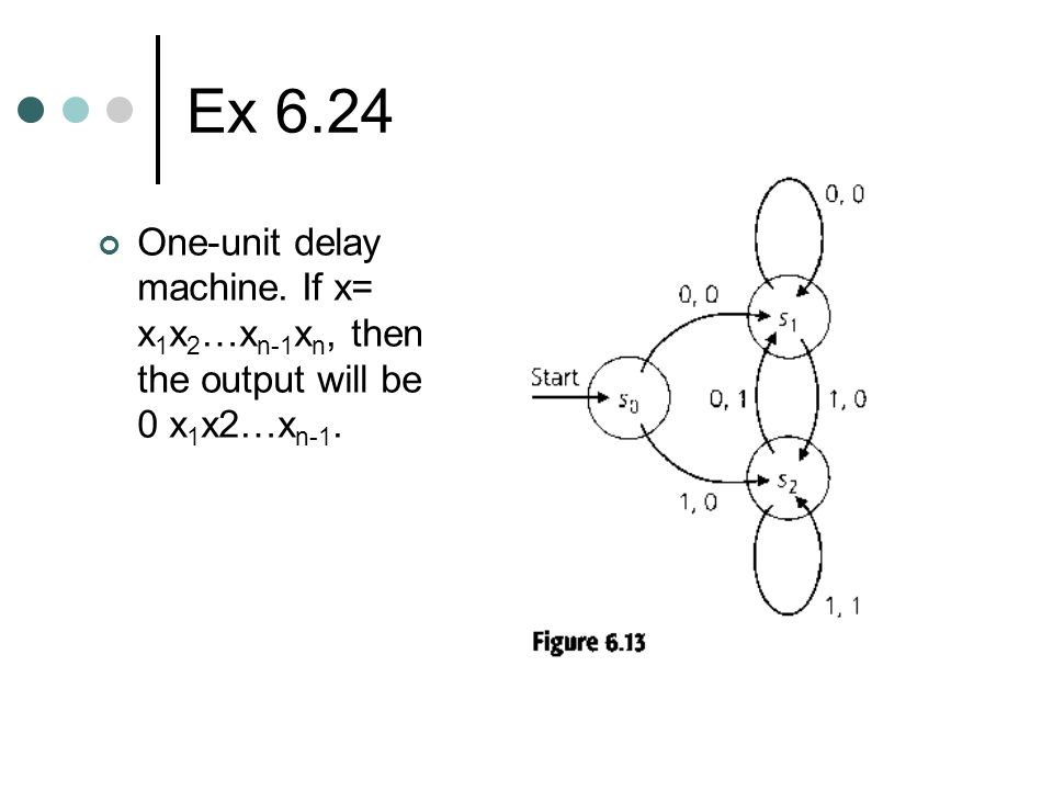 Ex 6.24 One-unit delay machine. If x= x 1 x 2 …x n-1 x n, then the output will be 0 x 1 x2…x n-1.