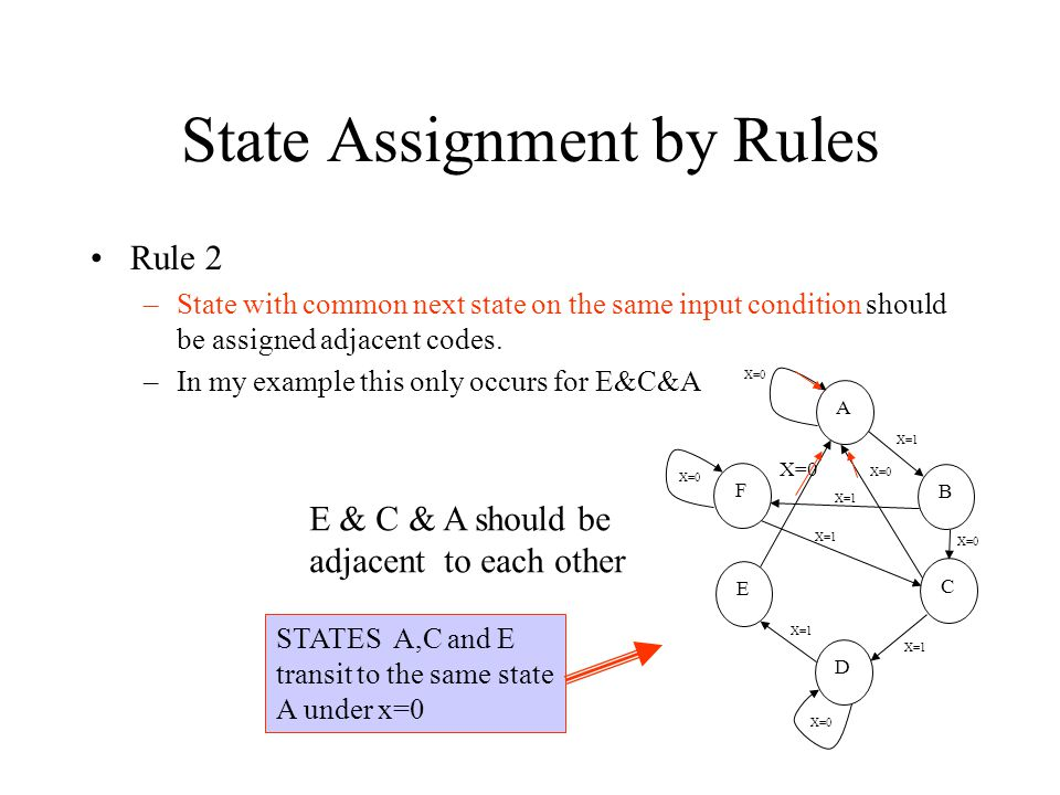 State Assignment by Rules Rule 2 –State with common next state on the same input condition should be assigned adjacent codes.