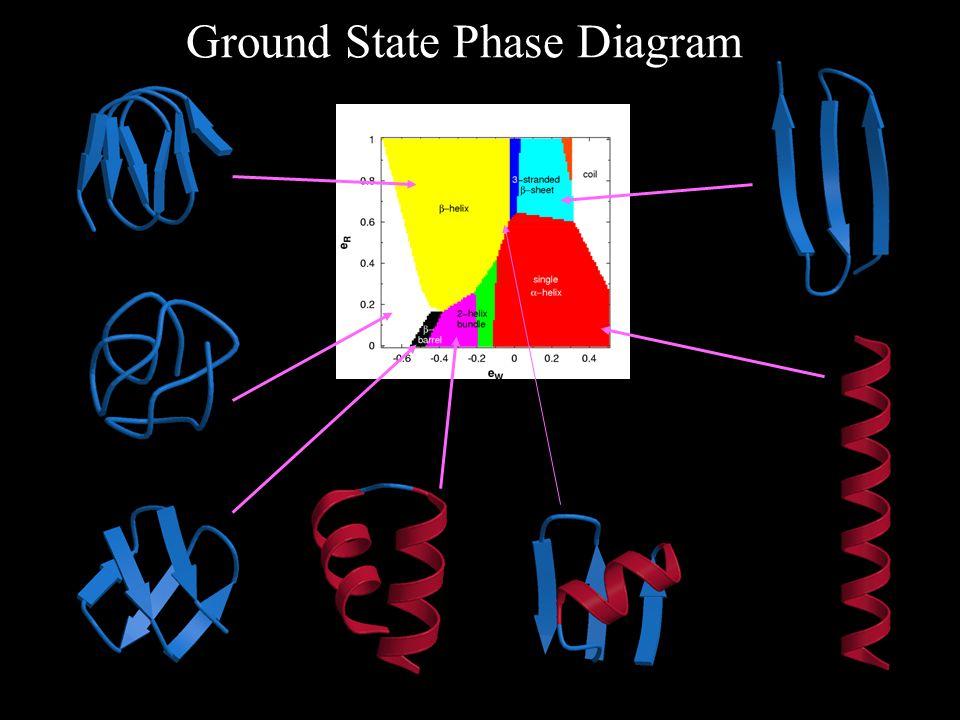Ground State Phase Diagram