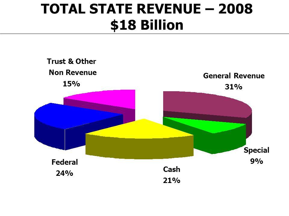 TOTAL STATE REVENUE – 2008 $18 Billion General Revenue 31% Trust & Other Non Revenue 15% Federal 24% Cash 21% Special 9%