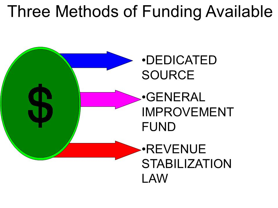 DEDICATED SOURCE GENERAL IMPROVEMENT FUND REVENUE STABILIZATION LAW Three Methods of Funding Available