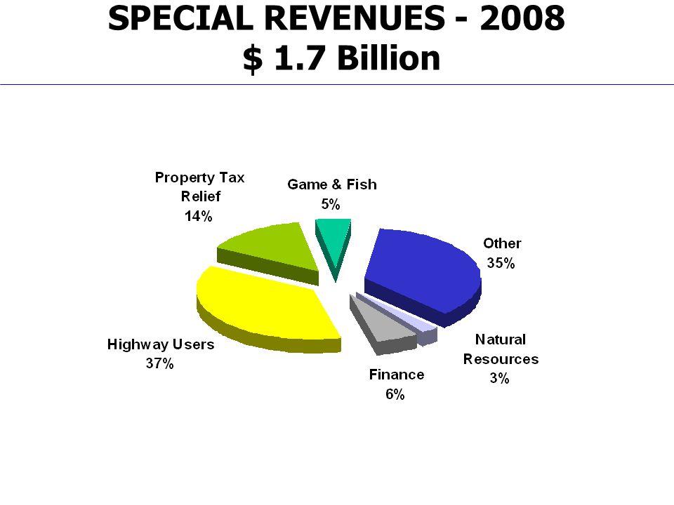 SPECIAL REVENUES - 2008 $ 1.7 Billion