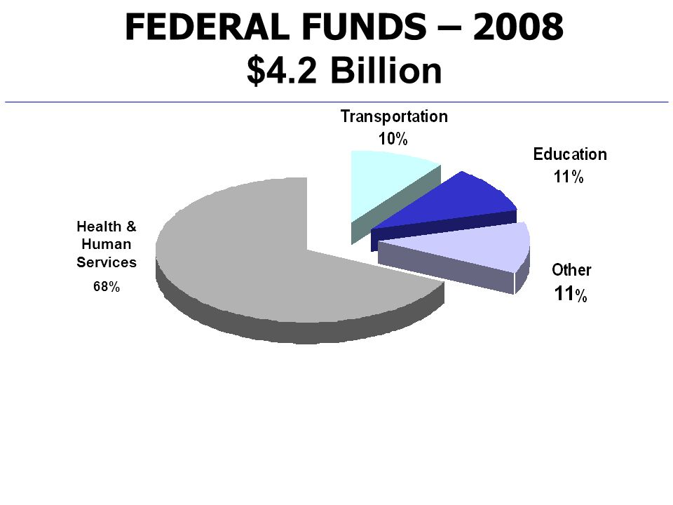 FEDERAL FUNDS – 2008 $4.2 Billion Health & Human Services 68%