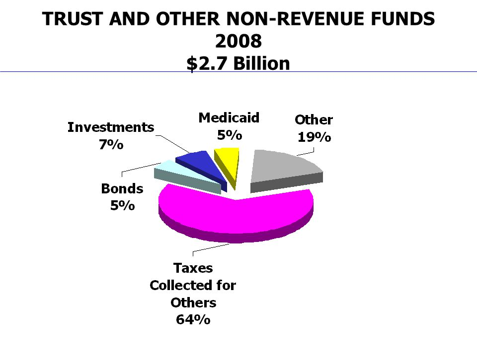 TRUST AND OTHER NON-REVENUE FUNDS 2008 $2.7 Billion