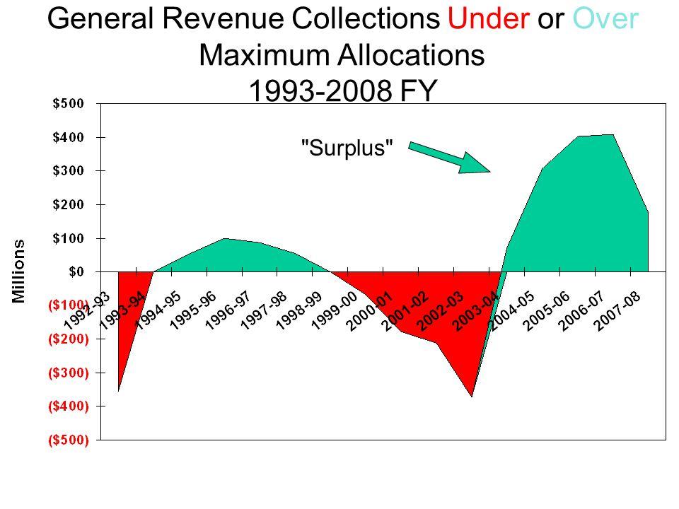 General Revenue Collections Under or Over Maximum Allocations 1993-2008 FY Surplus