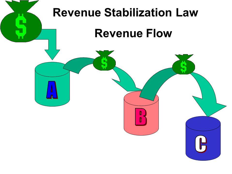 Revenue Stabilization Law Revenue Flow