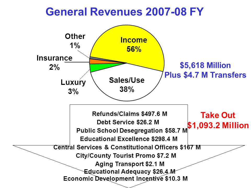 Income 56% Insurance 2% Luxury 3% Other 1% Sales/Use 38% General Revenues 2007-08 FY $5,618 Million Plus $4.7 M Transfers Take Out $1,093.2 Million Educational Excellence $298.4 M Public School Desegregation $58.7 M Debt Service $26.2 M Refunds/Claims $497.6 M City/County Tourist Promo $7.2 M Aging Transport $2.1 M Educational Adequacy $26.4 M Central Services & Constitutional Officers $167 M Economic Development Incentive $10.3 M