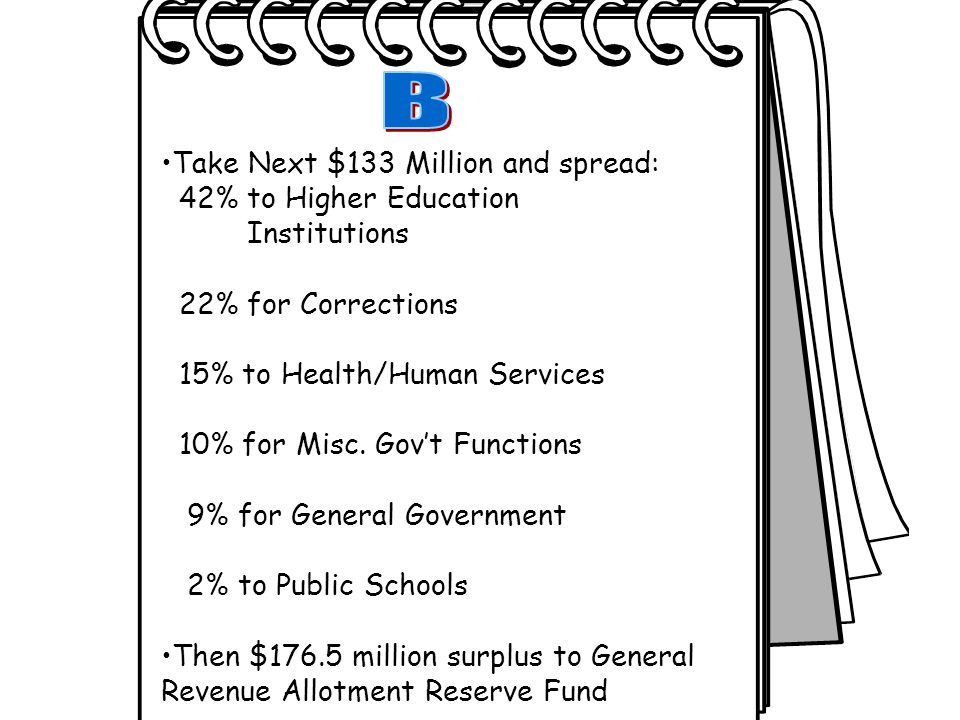 Take Next $133 Million and spread: 42% to Higher Education Institutions 22% for Corrections 15% to Health/Human Services 10% for Misc.