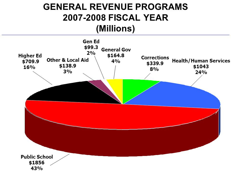 GENERAL REVENUE PROGRAMS 2007-2008 FISCAL YEAR (Millions) Corrections $339.9 8% Gen Ed $99.3 2% General Gov $164.8 4% Public School $1856 43% Higher Ed $709.9 16% Health/Human Services $1043 24% Other & Local Aid $138.9 3%