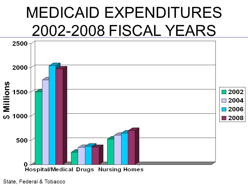 MEDICAID EXPENDITURES 2002-2008 FISCAL YEARS $ Millions State, Federal & Tobacco