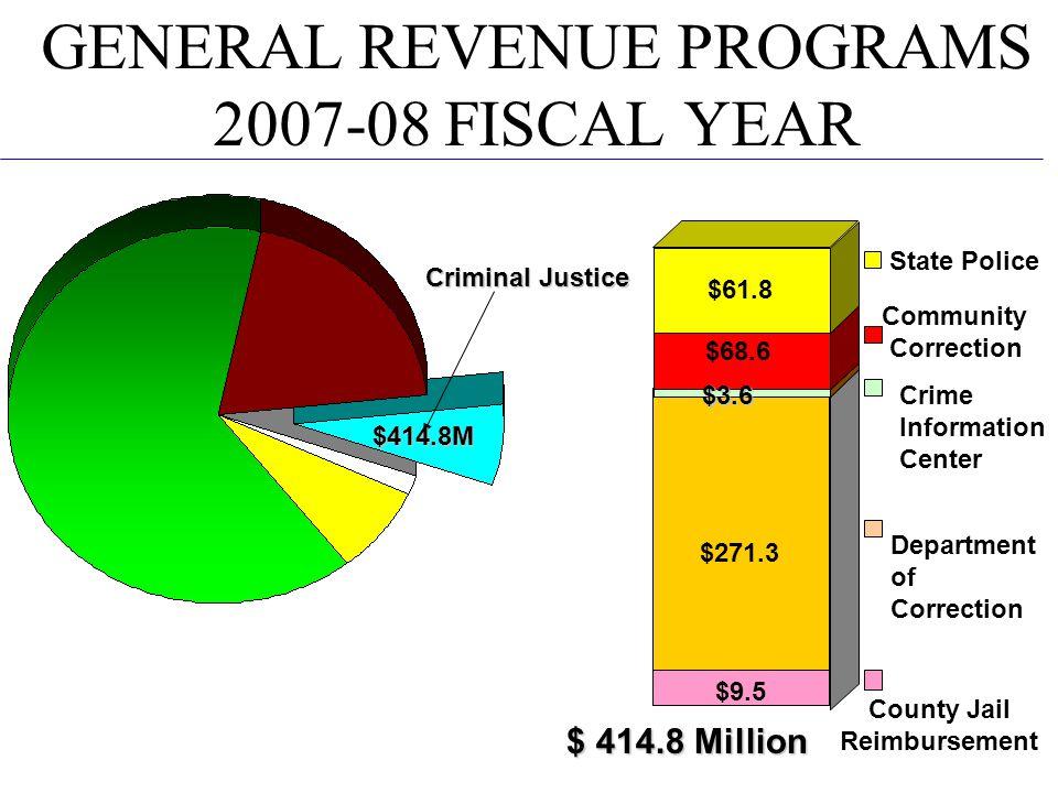 GENERAL REVENUE PROGRAMS 2007-08 FISCAL YEAR $ 414.8 Million Criminal Justice $414.8M $271.3 $3.6 $3.6 $68.6 $61.8 State Police Community Correction Crime Information Center Department of Correction $9.5 County Jail Reimbursement