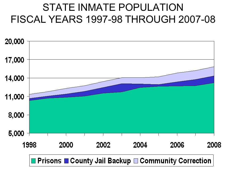 STATE INMATE POPULATION FISCAL YEARS 1997-98 THROUGH 2007-08