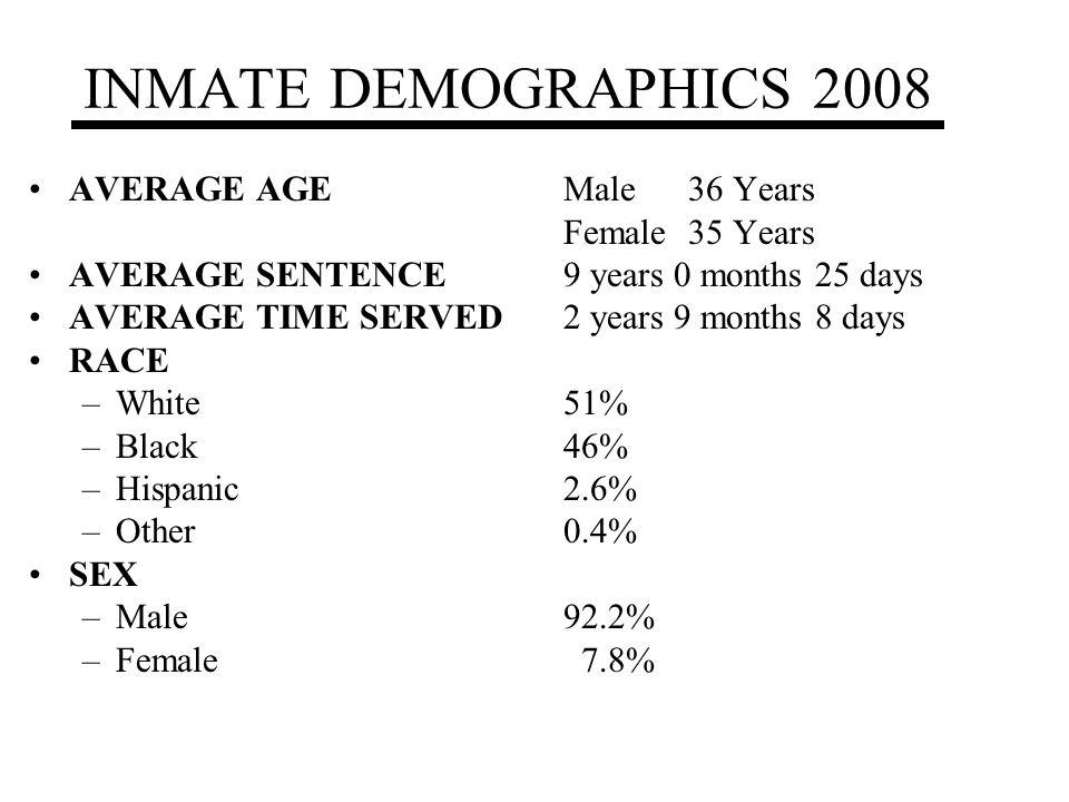 INMATE DEMOGRAPHICS 2008 AVERAGE AGEMale 36 Years Female 35 Years AVERAGE SENTENCE 9 years 0 months 25 days AVERAGE TIME SERVED2 years 9 months 8 days RACE –White51% –Black46% –Hispanic2.6% –Other0.4% SEX –Male92.2% –Female 7.8%