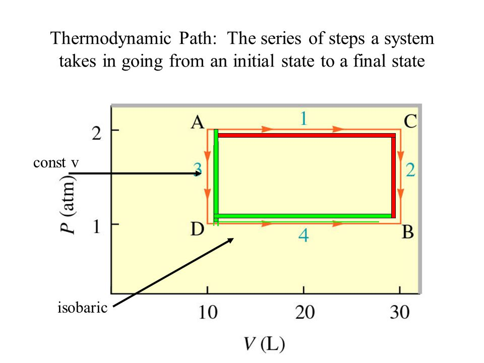 Thermodynamic Path: The series of steps a system takes in going from an initial state to a final state const v isobaric