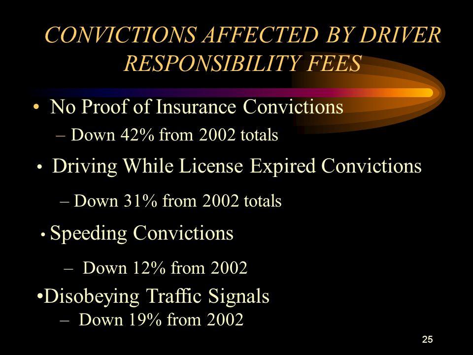 24 www.michigan.gov/driverresponsibility
