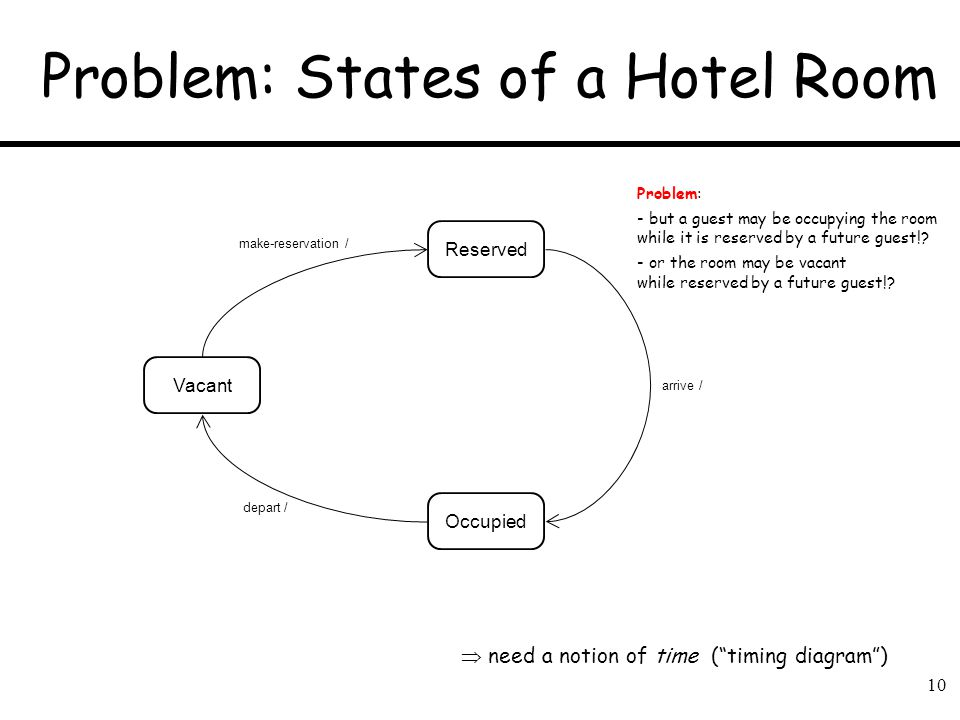 10 Problem: States of a Hotel Room make-reservation / arrive / depart / Vacant Occupied Reserved Problem: - but a guest may be occupying the room whil