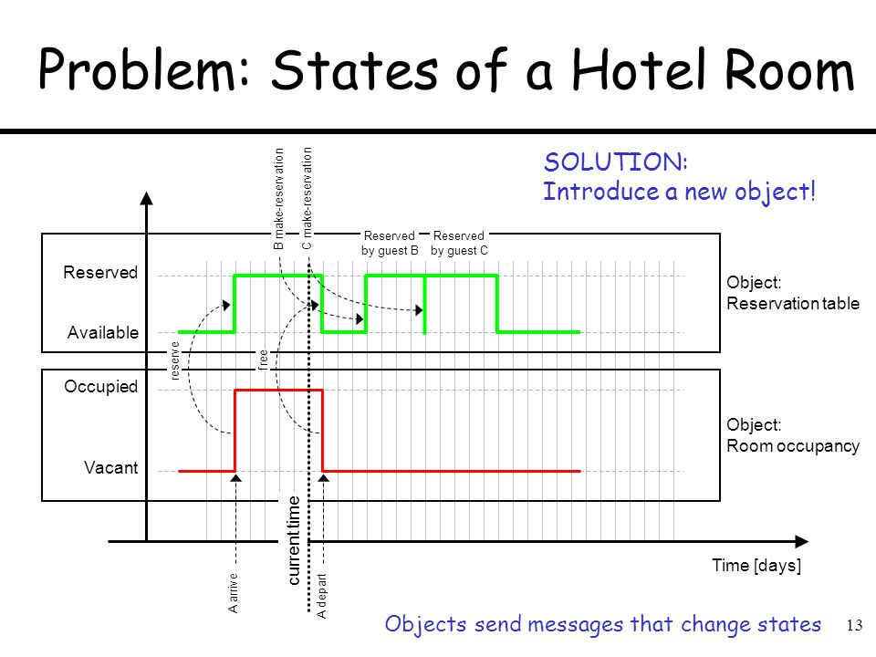 13 Object: Reservation table Object: Room occupancy Problem: States of a Hotel Room Vacant Reserved Time [days] Occupied Reserved by guest B C make-re