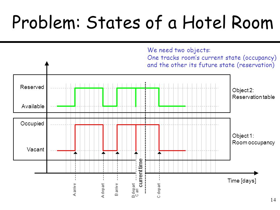 14 Problem: States of a Hotel Room Vacant Reserved Time [days] Occupied C arrive C depart A arrive A depart B arrive B depart Available current time O