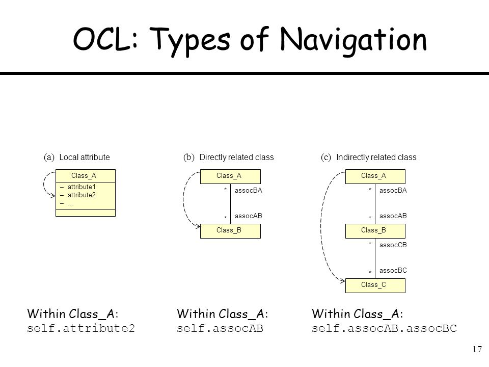17 OCL: Types of Navigation Class_A – attribute1 – attribute2 – … (a) Local attribute (b) Directly related class (c) Indirectly related class Class_A