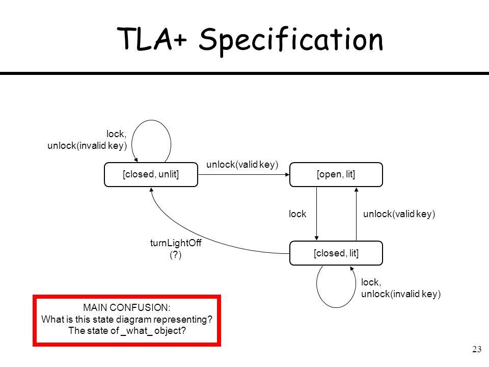 23 TLA+ Specification [closed, unlit][open, lit] [closed, lit] turnLightOff (?) unlock(valid key) lock lock, unlock(invalid key) lock, unlock(invalid