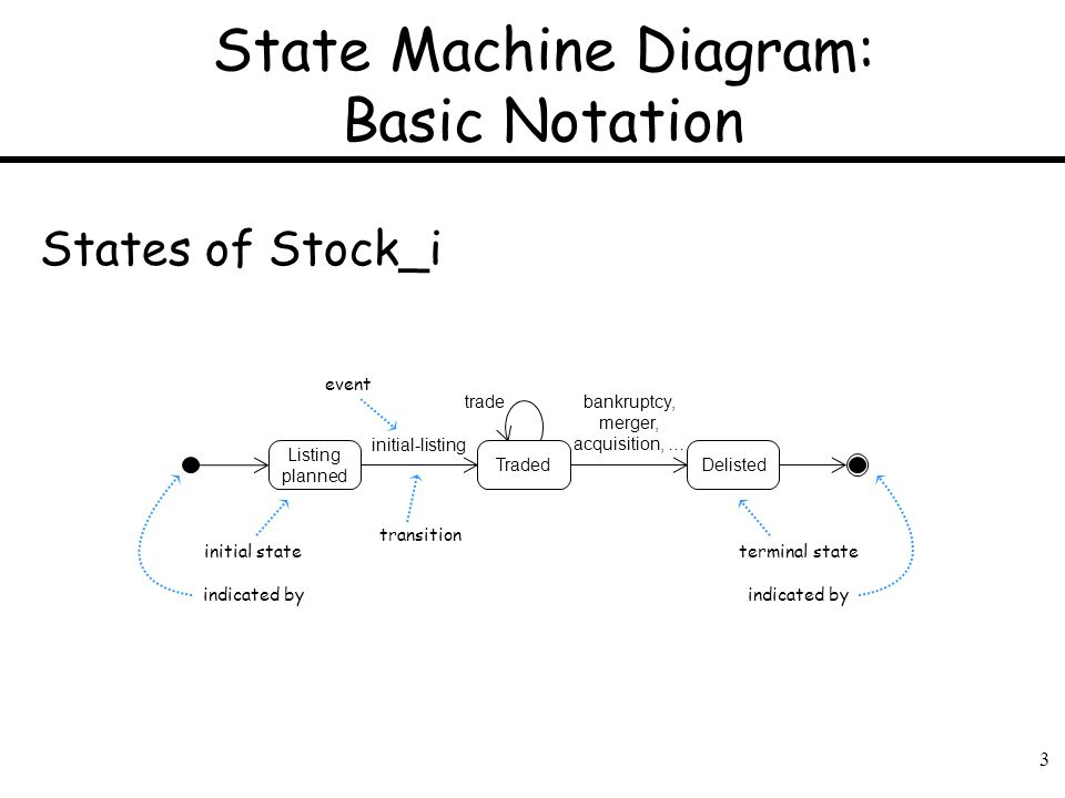 3 State Machine Diagram: Basic Notation Delisted Listing planned Traded initial-listing tradebankruptcy, merger, acquisition, … States of Stock_i init