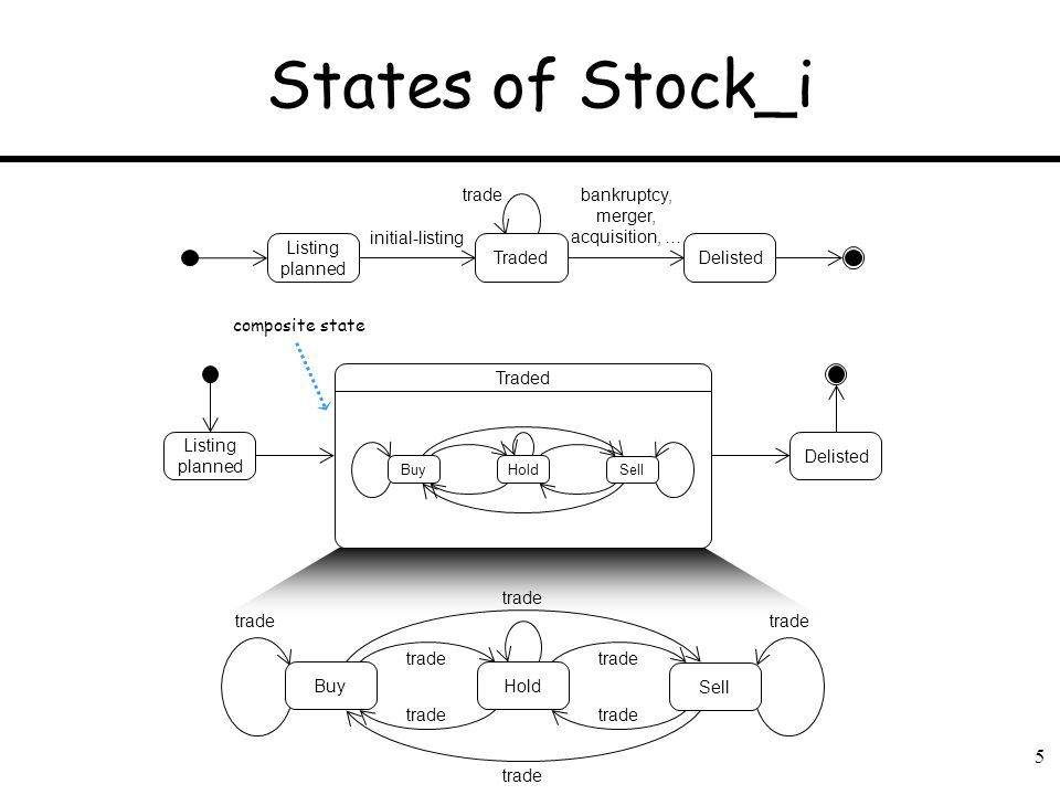 5 States of Stock_i trade Buy Sell Hold Traded Buy Sell Hold Listing planned Delisted Listing planned Traded initial-listing tradebankruptcy, merger,