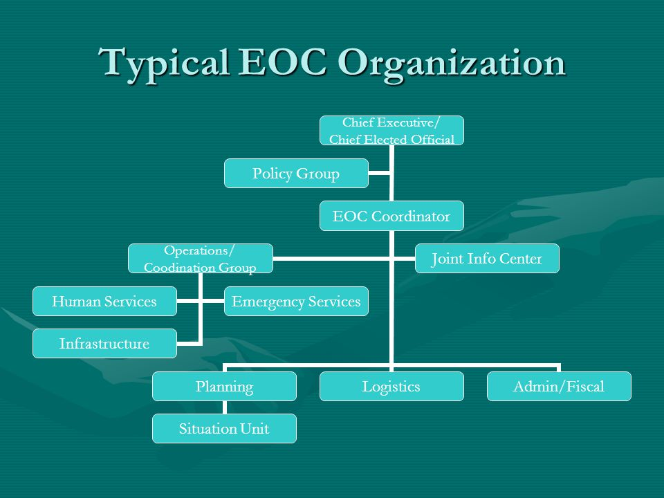 Typical EOC Organization Chief Executive/ Chief Elected Official EOC Coordinator Planning Situation Unit LogisticsAdmin/Fiscal Operations/ Coodination Group Human Services Emergency Services Infrastructure Joint Info Center Policy Group
