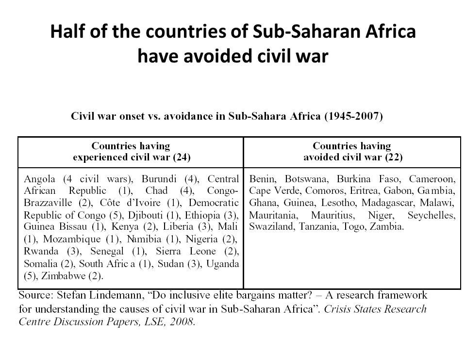 Half of the countries of Sub-Saharan Africa have avoided civil war