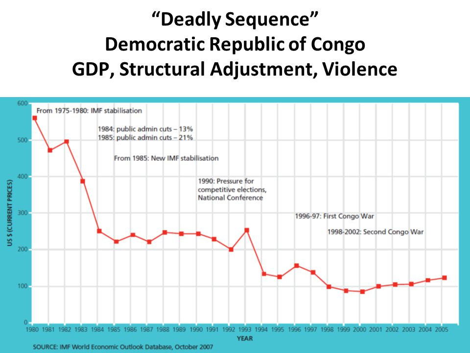 Deadly Sequence Democratic Republic of Congo GDP, Structural Adjustment, Violence