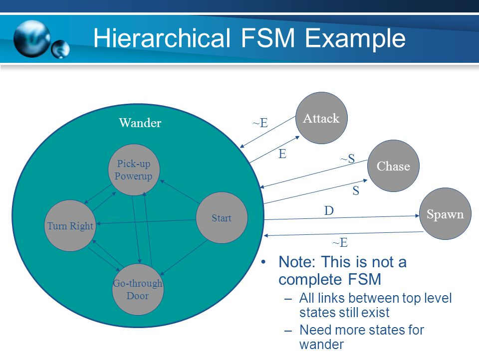 Hierarchical FSM Example Note: This is not a complete FSM –All links between top level states still exist –Need more states for wander Start Turn Righ