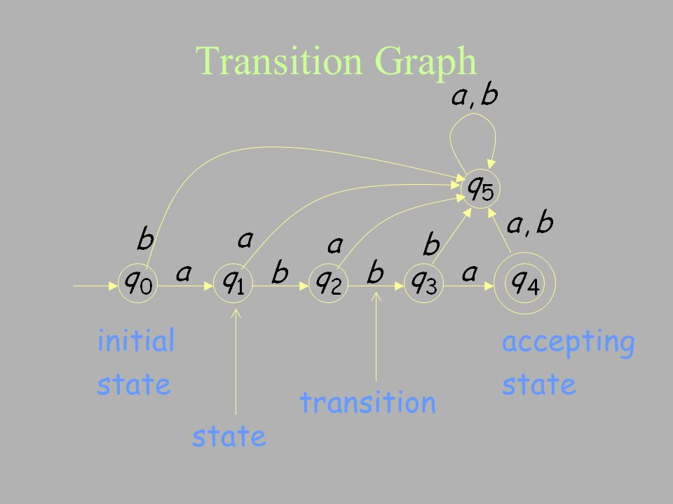 Transition Graph initial state accepting state transition