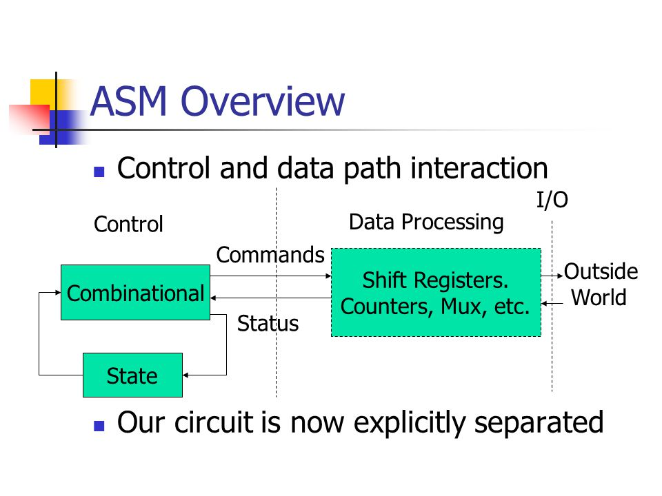 ASM Overview Control and data path interaction Our circuit is now explicitly separated Combinational Shift Registers.